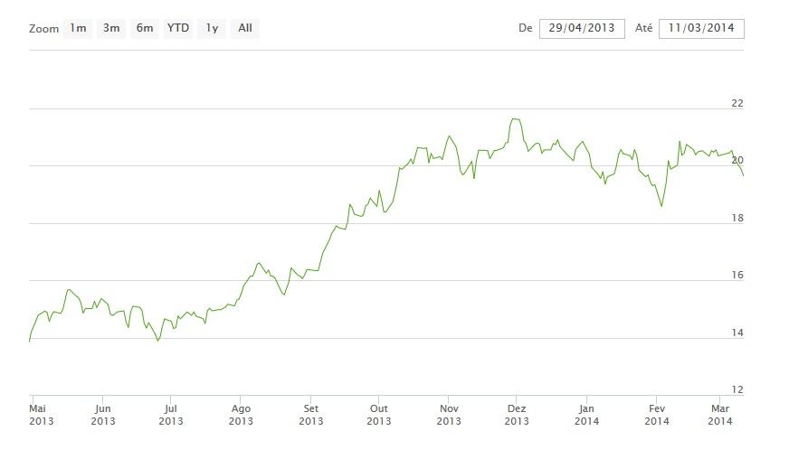 2013 - 2014 bolsa de valores