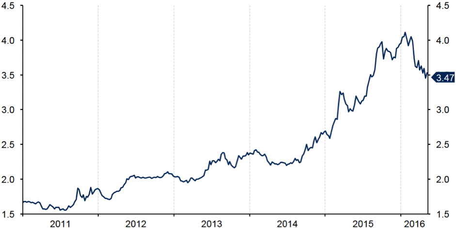 2011 - 2016 bolsa de valores