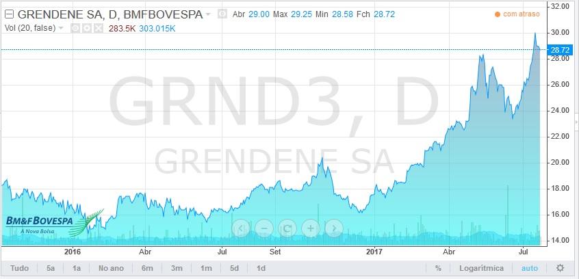 gráfico da bolsa de valores