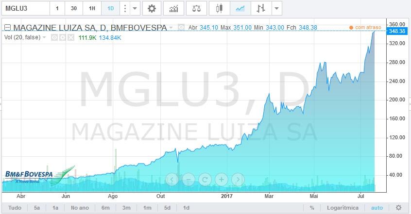 mglu3 bolsa de valores